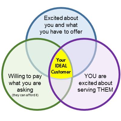 Abundant Entrepreneur - Your IDEAL Customer